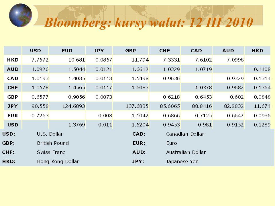 Bloomberg: kursy walut: 12 III 2010