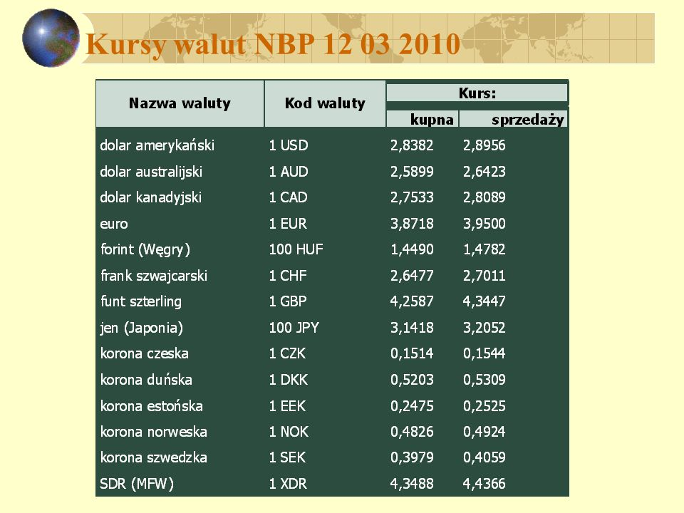 Kursy walut NBP 12 03 2010