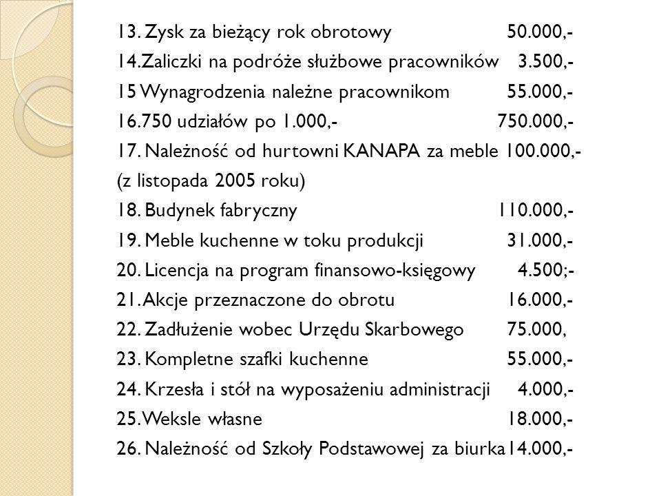 13. Zysk za bieżący rok obrotowy 50. 000,- 14