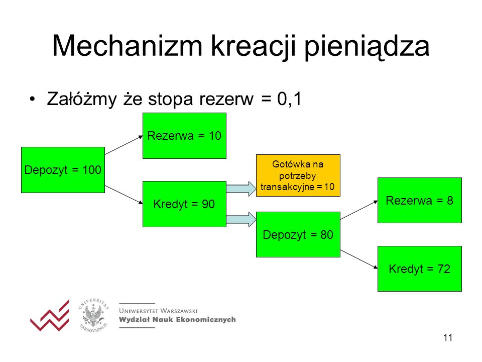 Mechanizm kreacji pieniądza