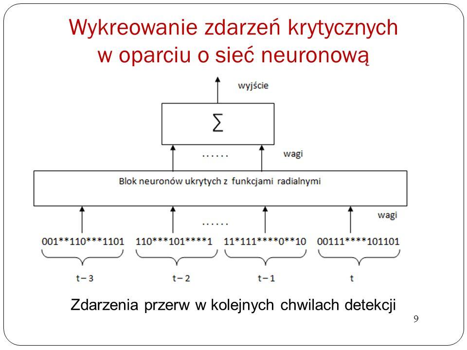Wykreowanie zdarzeń krytycznych w oparciu o sieć neuronową