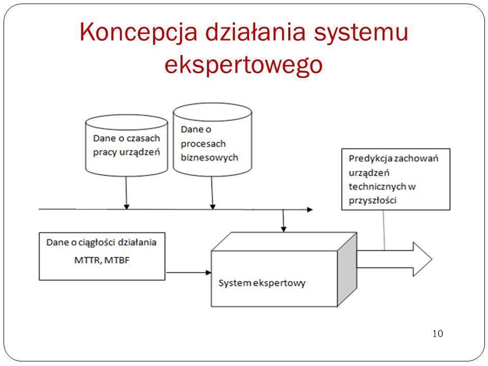 Koncepcja działania systemu ekspertowego