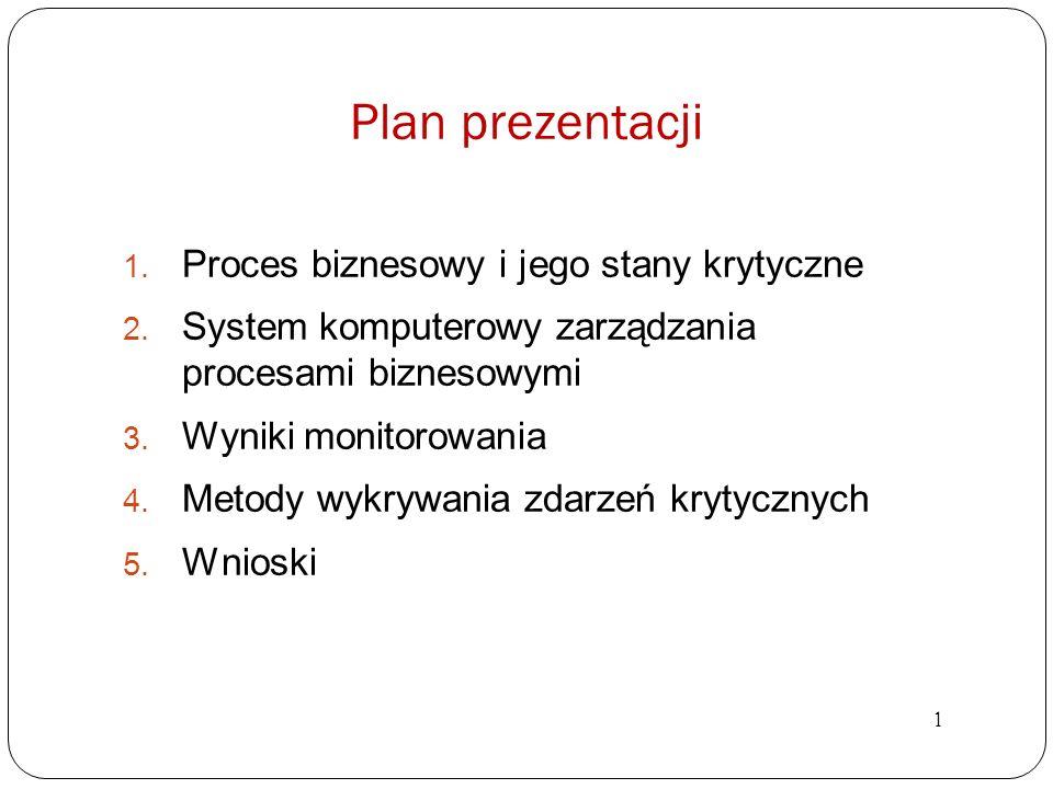 Plan prezentacji Proces biznesowy i jego stany krytyczne