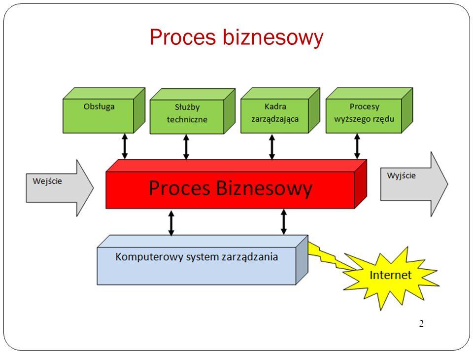 Proces biznesowy 2