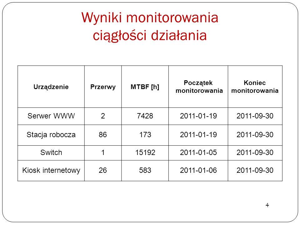 Wyniki monitorowania ciągłości działania