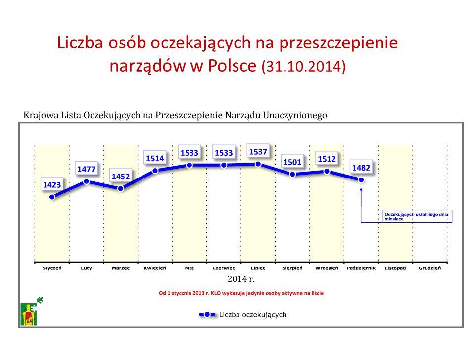 Liczba osób oczekających na przeszczepienie narządów w Polsce (31. 10