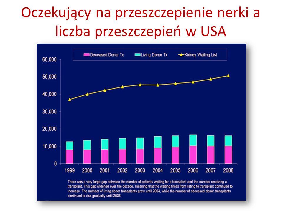 Oczekujący na przeszczepienie nerki a liczba przeszczepień w USA
