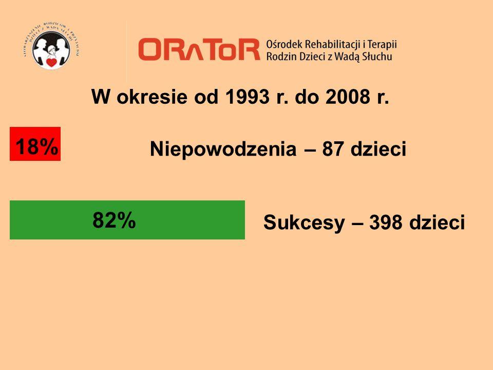 18% 82% W okresie od 1993 r. do 2008 r. Niepowodzenia – 87 dzieci