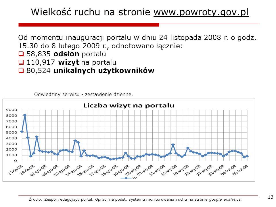 Wielkość ruchu na stronie www.powroty.gov.pl