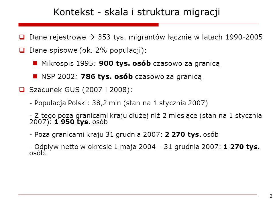 Kontekst - skala i struktura migracji