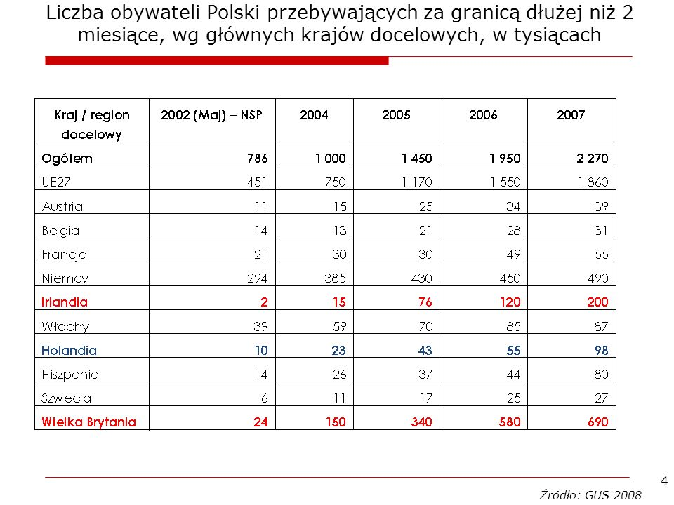 Liczba obywateli Polski przebywających za granicą dłużej niż 2 miesiące, wg głównych krajów docelowych, w tysiącach