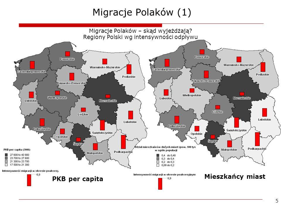 Migracje Polaków (1) Mieszkańcy miast PKB per capita