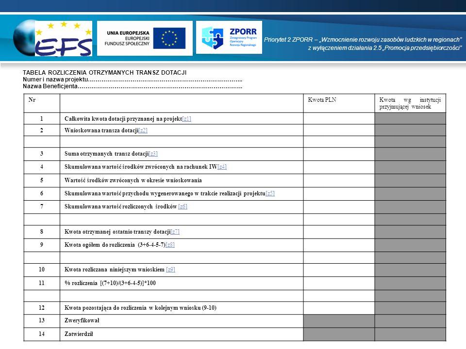 """Priorytet 2 ZPORR – """"Wzmocnienie rozwoju zasobów ludzkich w regionach"""