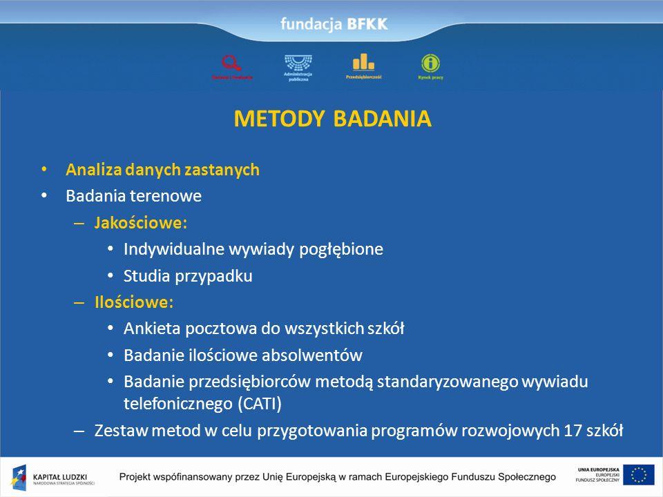 METODY BADANIA Analiza danych zastanych Badania terenowe Jakościowe: