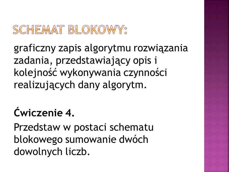 Schemat blokowy: