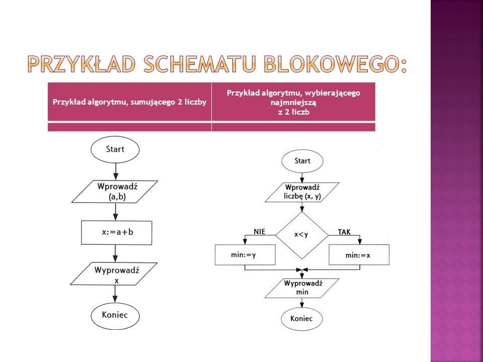 Przykład schematu blokowego: