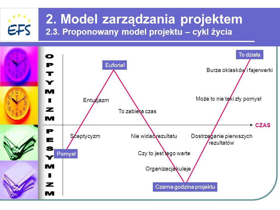 2. Model zarządzania projektem 2. 3