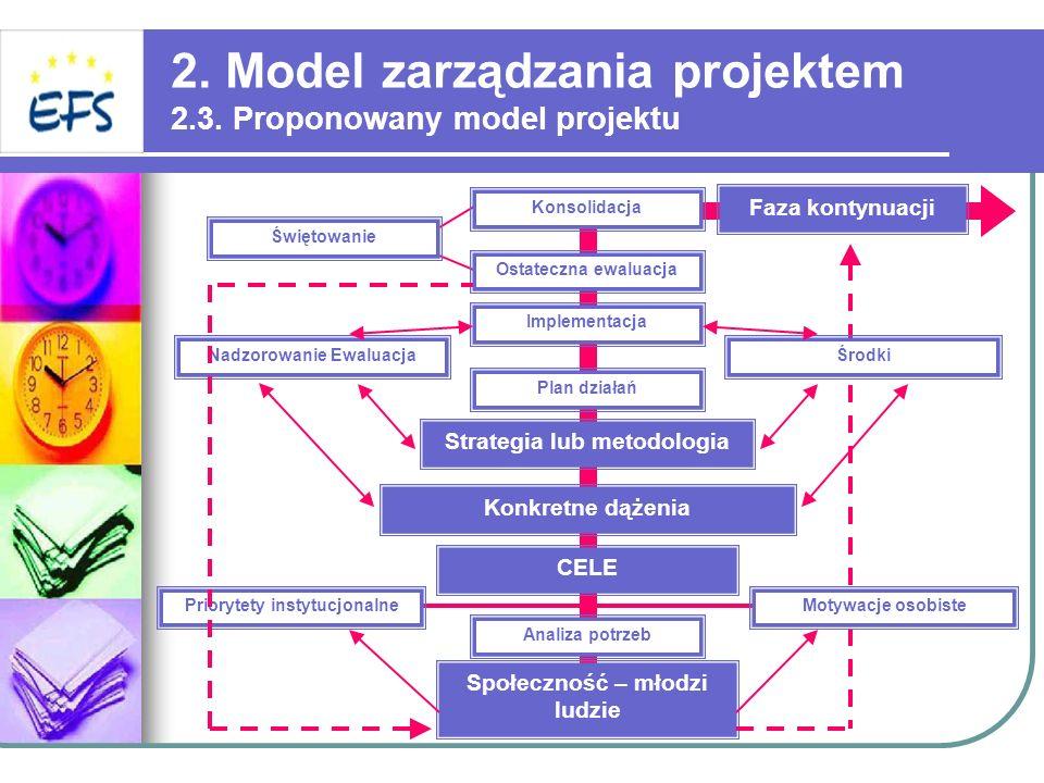 2. Model zarządzania projektem 2.3. Proponowany model projektu