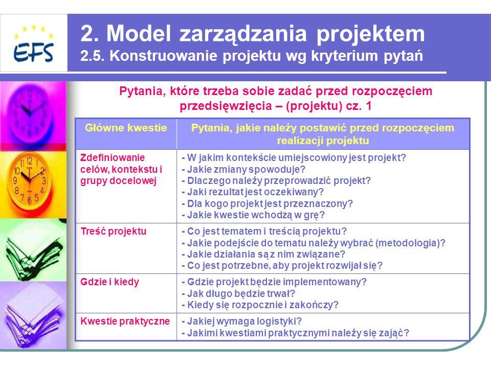 Pytania, jakie należy postawić przed rozpoczęciem realizacji projektu