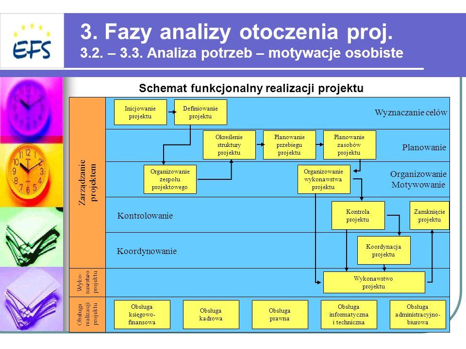 3. Fazy analizy otoczenia proj. 3. 2. – 3. 3