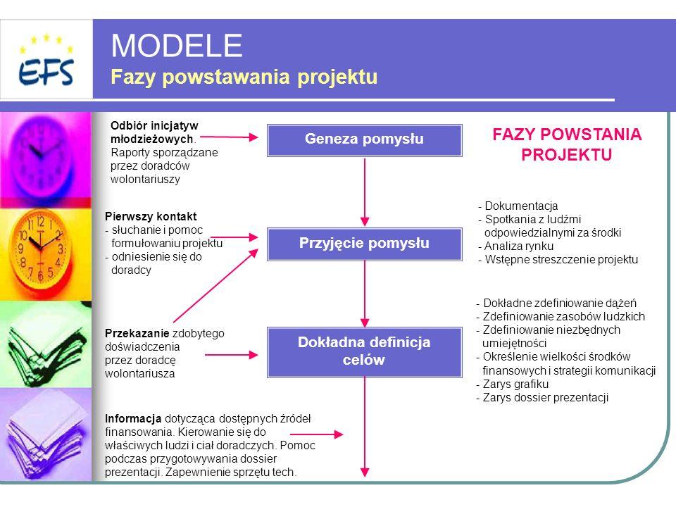 MODELE Fazy powstawania projektu