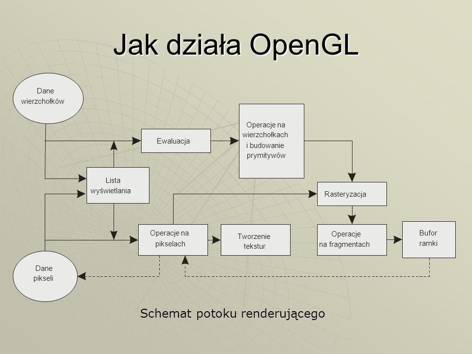 Jak działa OpenGL Schemat potoku renderującego Dane wierzchołków