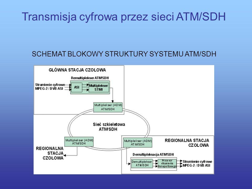 Transmisja cyfrowa przez sieci ATM/SDH