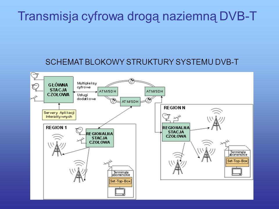 Transmisja cyfrowa drogą naziemną DVB-T