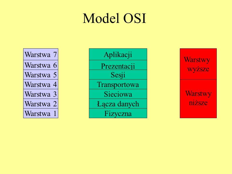 Model OSI Warstwa 7 Aplikacji Warstwy wyższe Warstwa 6 Prezentacji