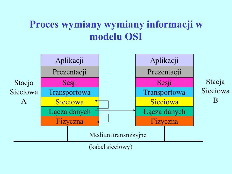 Proces wymiany wymiany informacji w modelu OSI