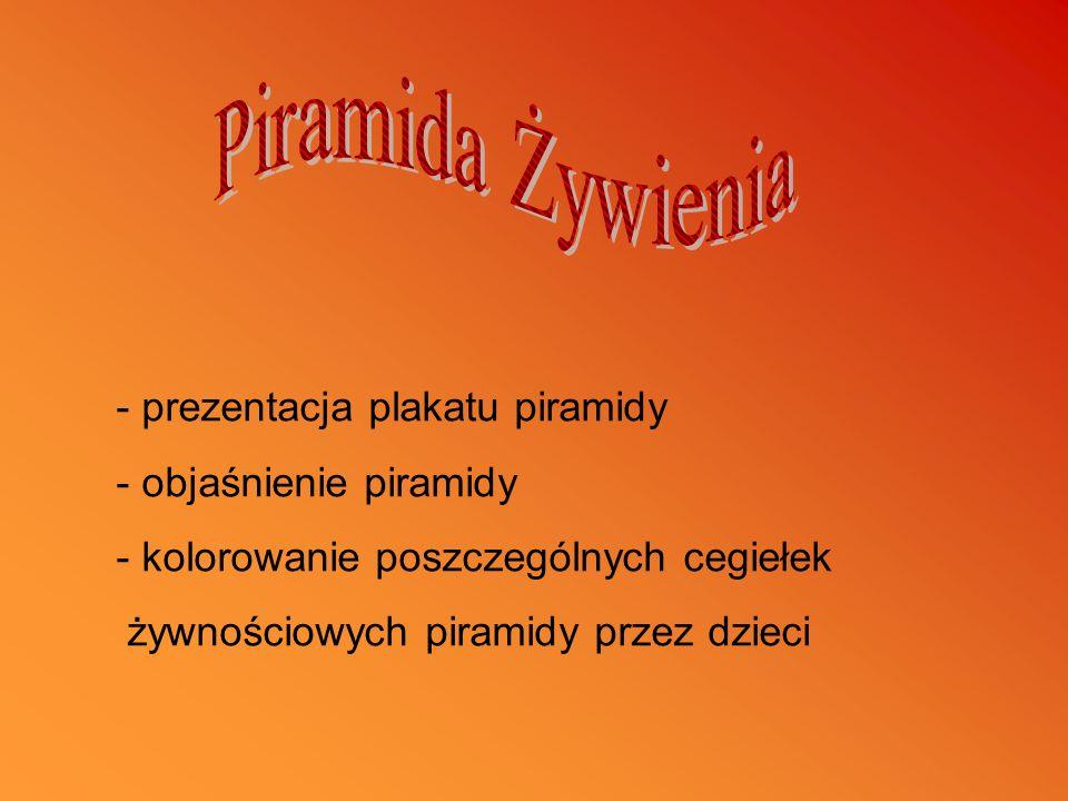 Piramida Żywienia prezentacja plakatu piramidy objaśnienie piramidy