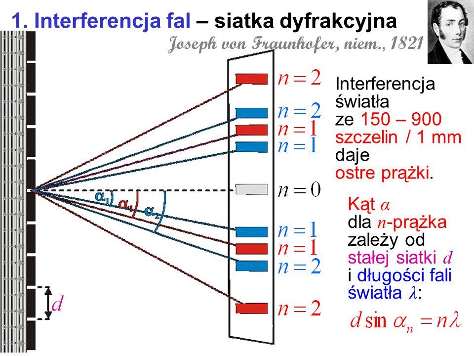 1. Interferencja fal – siatka dyfrakcyjna