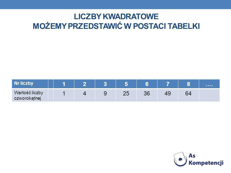 Liczby kwadratowe możemy przedstawić w postaci tabelki