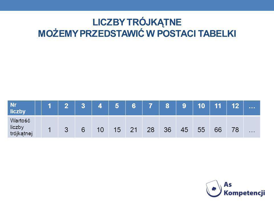 Liczby trójkątne możemy przedstawić w postaci tabelki