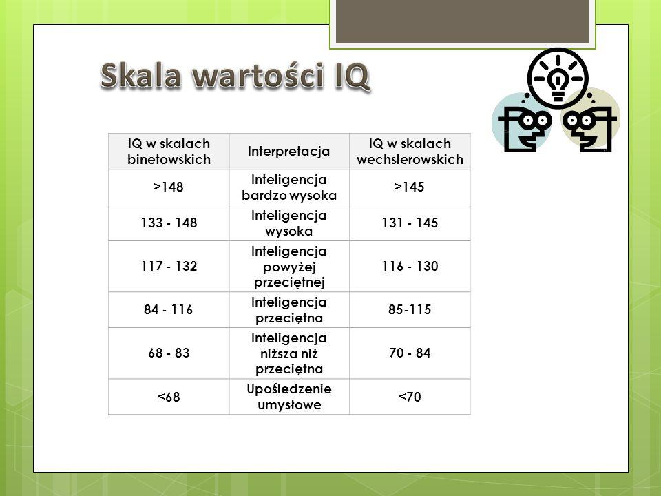 Skala wartości IQ IQ w skalach binetowskich Interpretacja