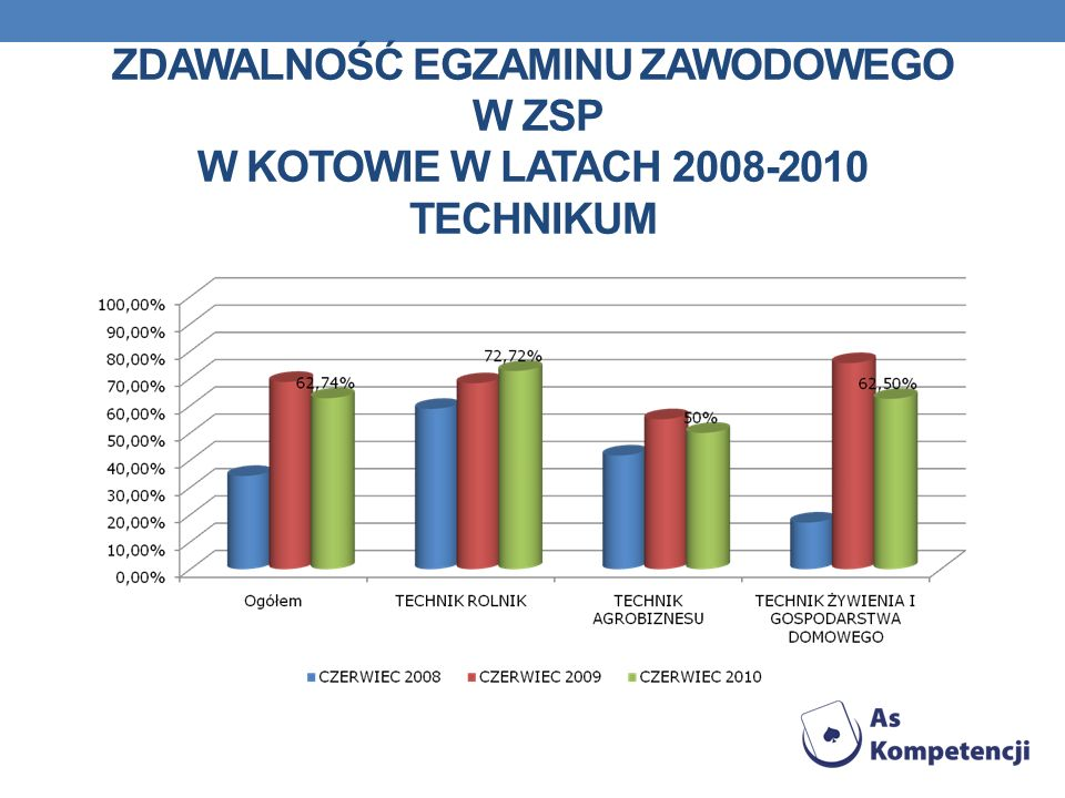 Zdawalność egzaminu zawodowego w ZSP w Kotowie w latach 2008-2010 TECHNIKUM