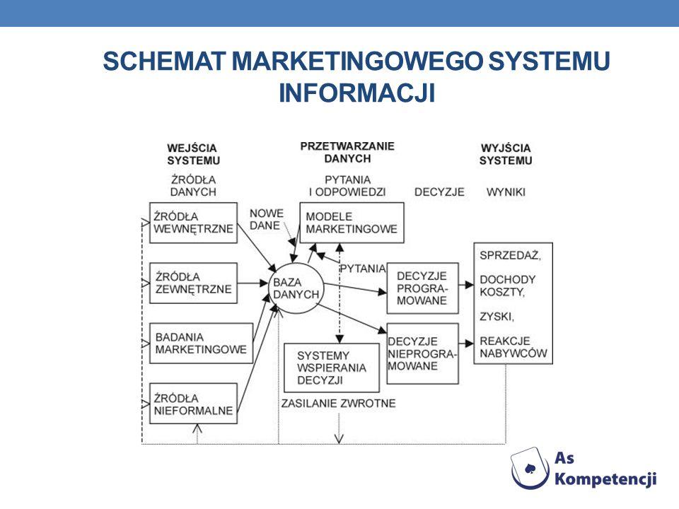 Schemat marketingowego systemu informacji