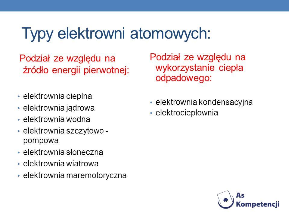 Typy elektrowni atomowych: