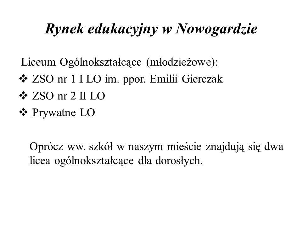 Rynek edukacyjny w Nowogardzie