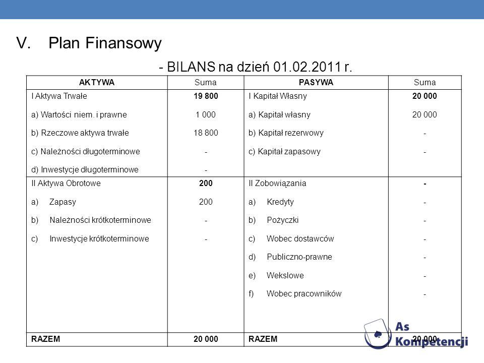 Plan Finansowy - BILANS na dzień 01.02.2011 r. AKTYWA Suma PASYWA
