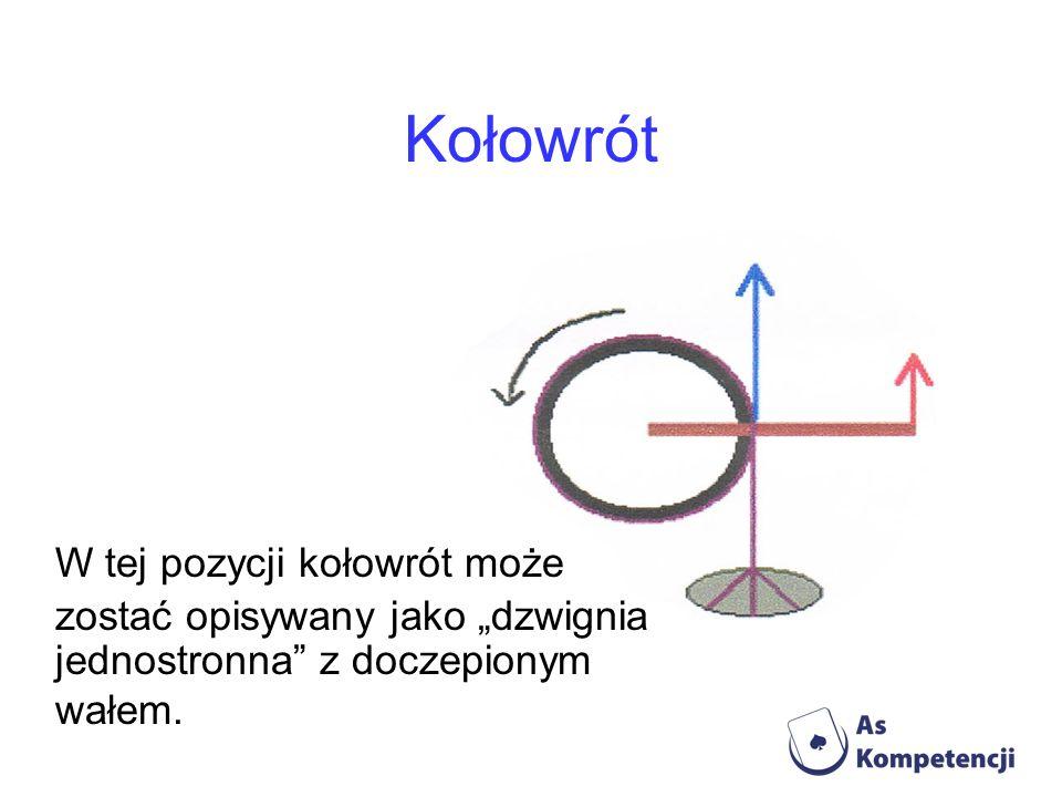 """Kołowrót W tej pozycji kołowrót może zostać opisywany jako """"dzwignia"""