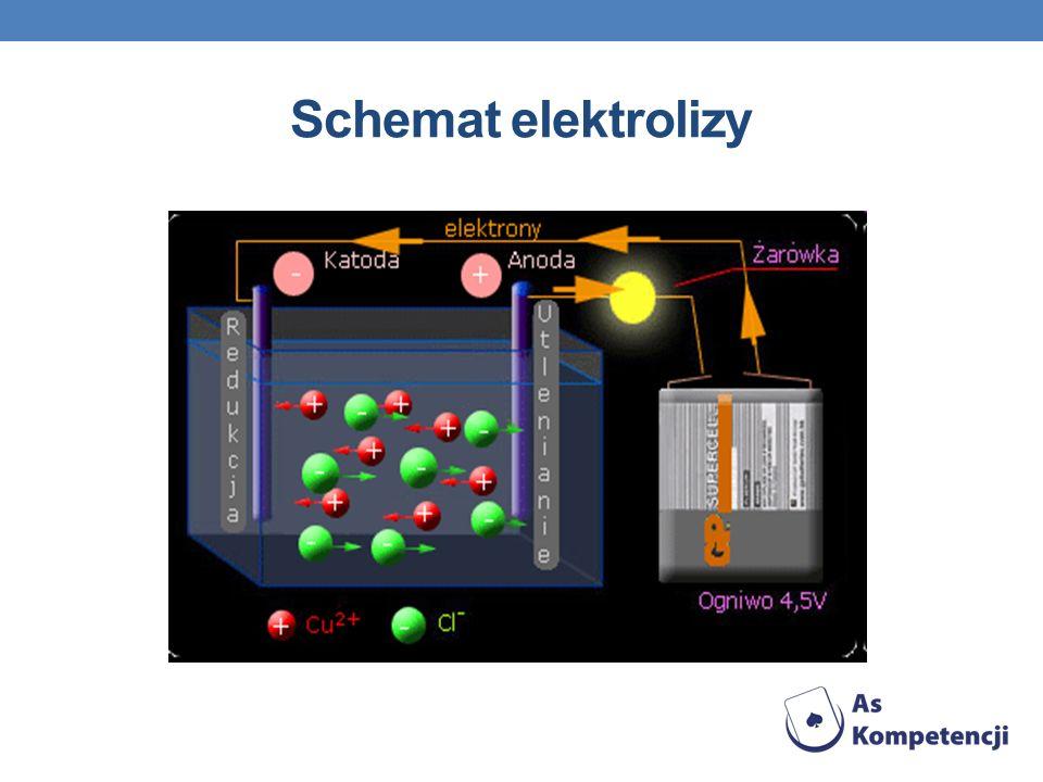 Schemat elektrolizy