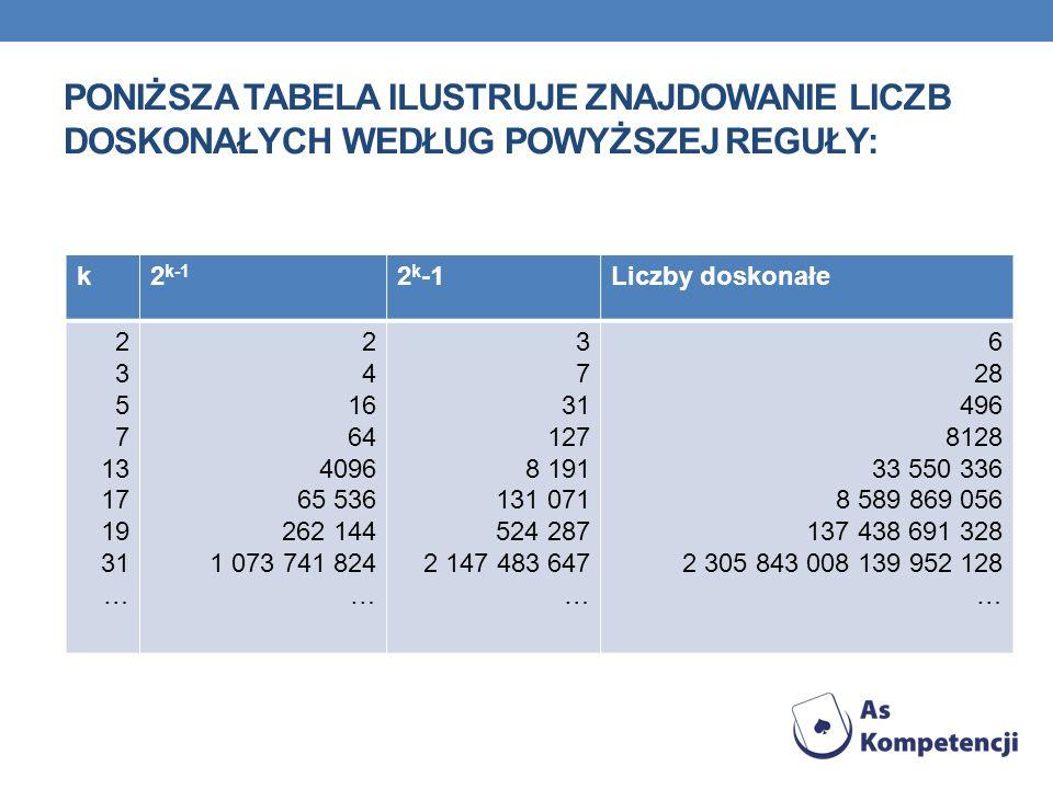 Poniższa tabela ilustruje znajdowanie liczb doskonałych według powyższej reguły: