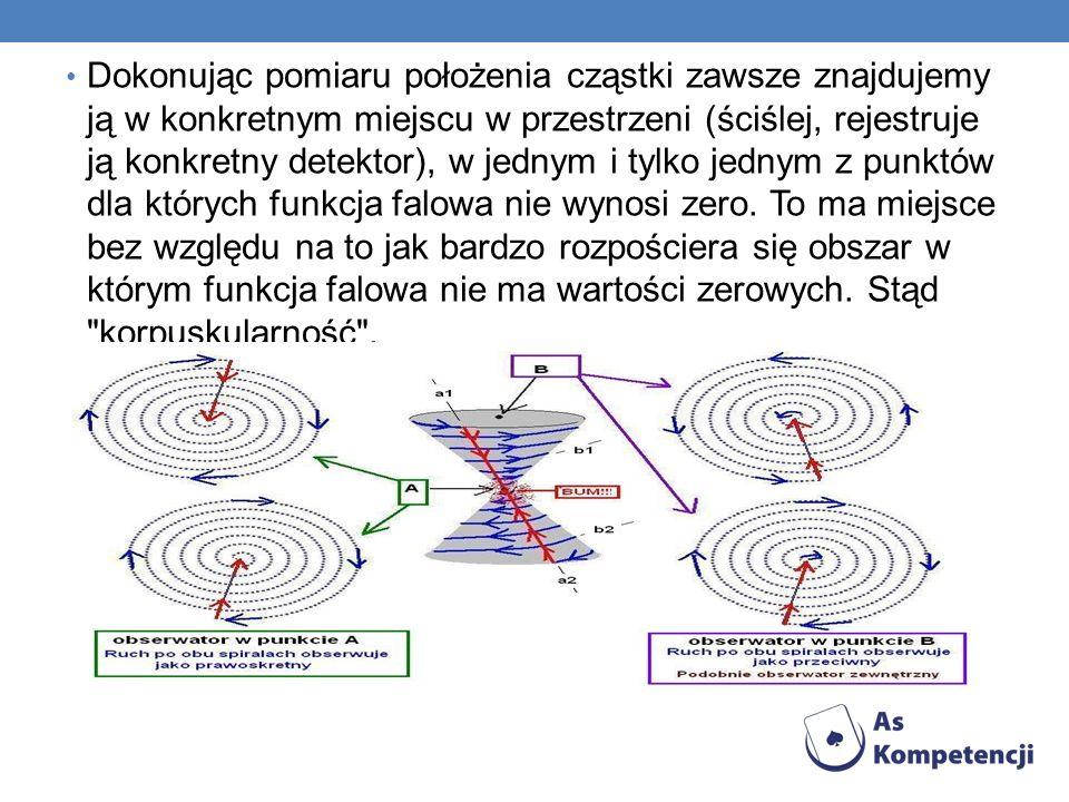 Dokonując pomiaru położenia cząstki zawsze znajdujemy ją w konkretnym miejscu w przestrzeni (ściślej, rejestruje ją konkretny detektor), w jednym i tylko jednym z punktów dla których funkcja falowa nie wynosi zero.