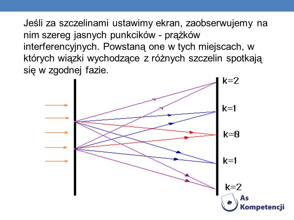 Jeśli za szczelinami ustawimy ekran, zaobserwujemy na nim szereg jasnych punkcików - prążków interferencyjnych.