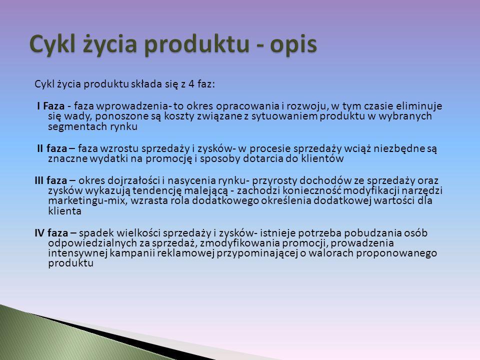 Cykl życia produktu - opis