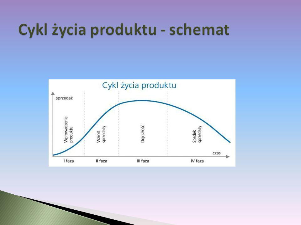 Cykl życia produktu - schemat