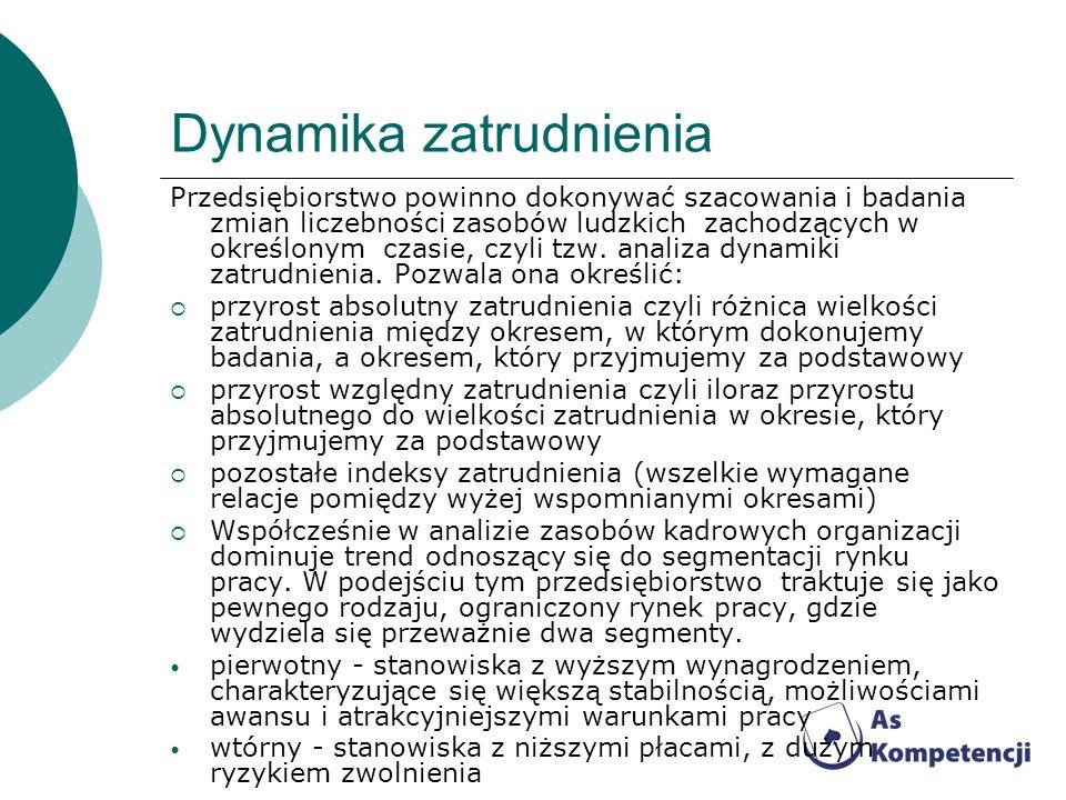 Dynamika zatrudnienia