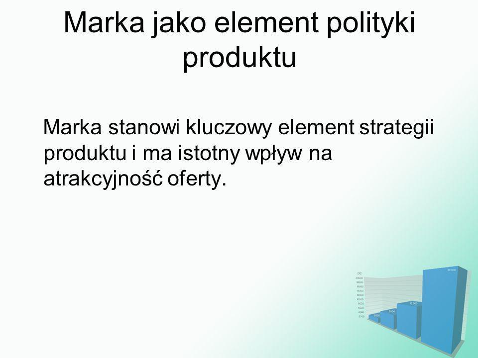 Marka jako element polityki produktu
