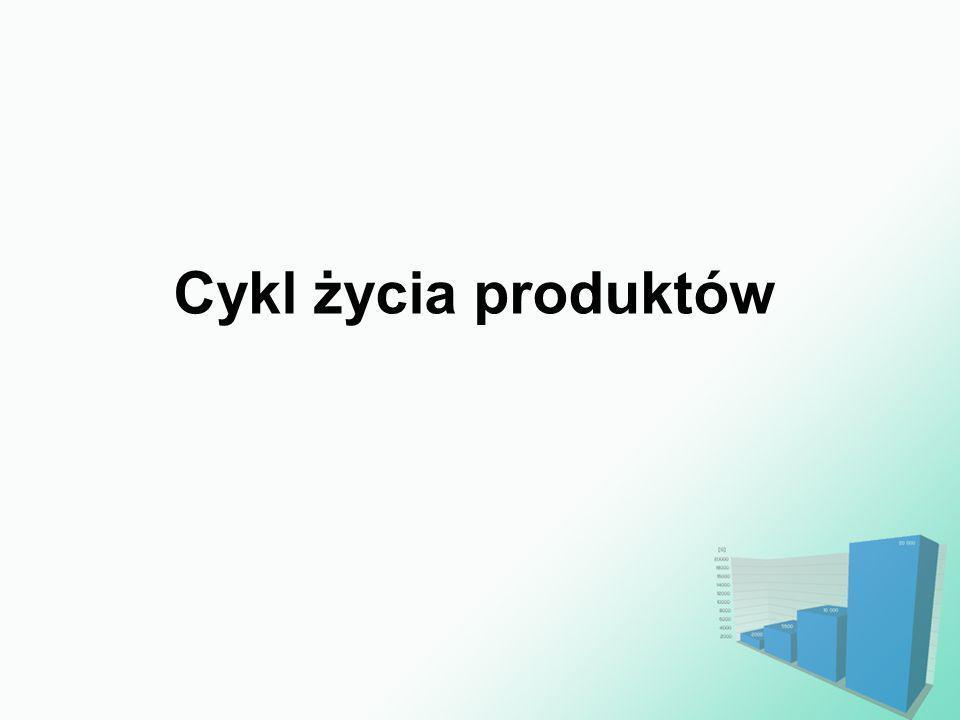 Cykl życia produktów